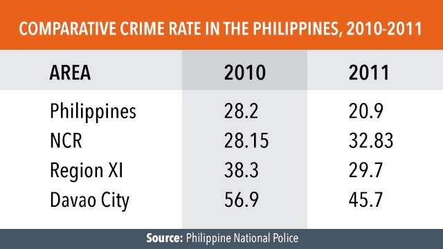 Comparative Crime Rate in the Philippines, 2010-2011
